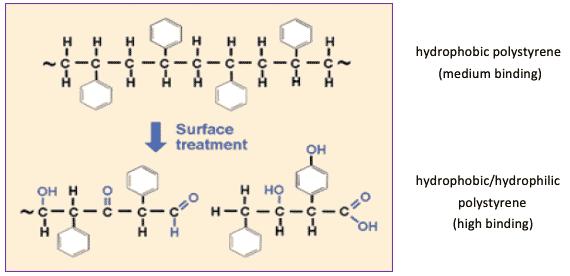Risultati immagini per polystyrene structure of microtiter plates